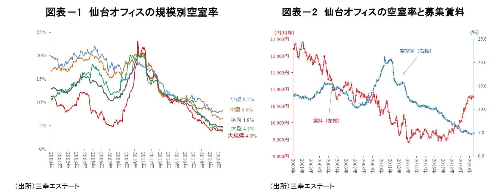 図表-1 仙台オフィスの規模別空室率/図表-2 仙台オフィスの空室率と募集賃料