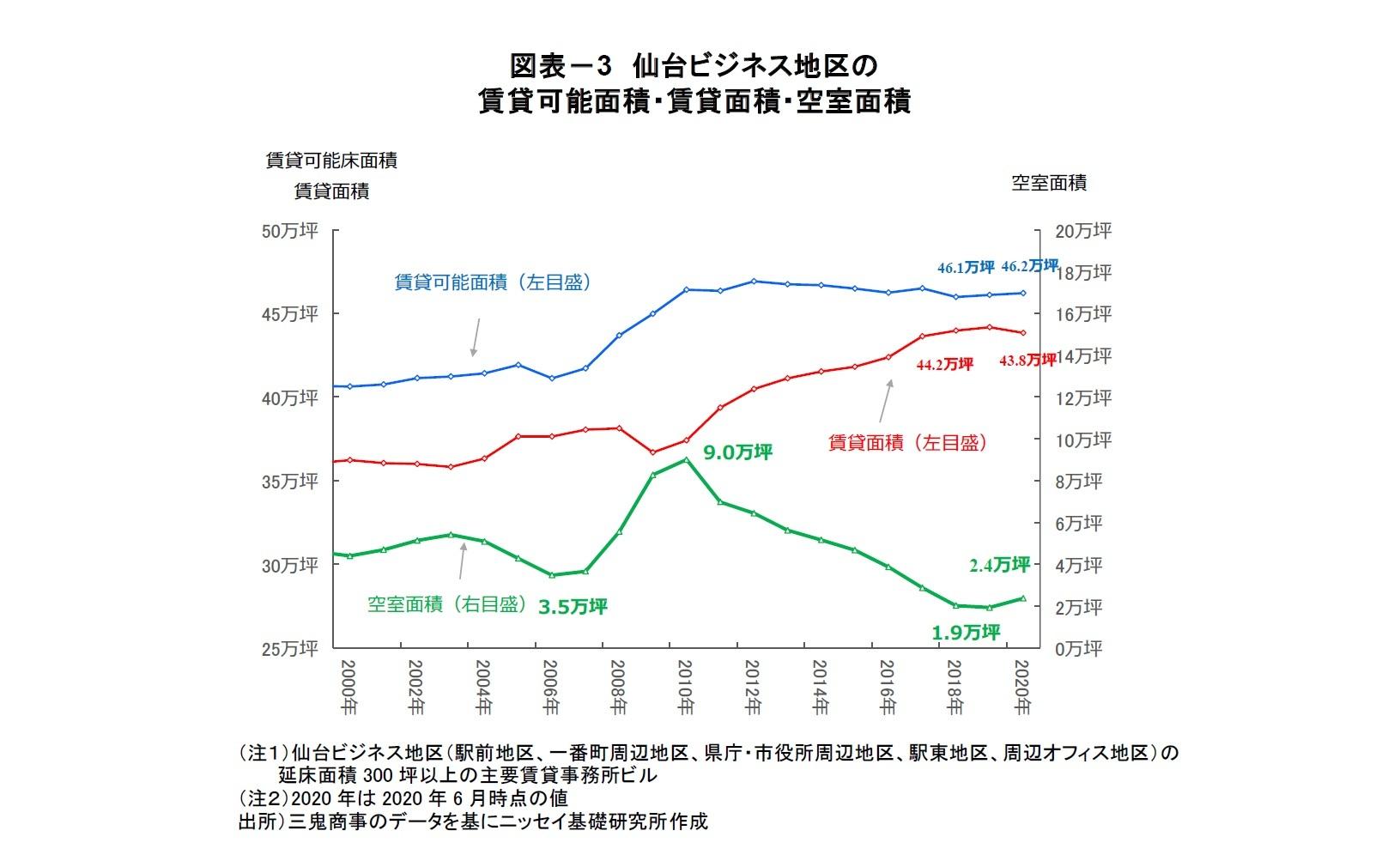 図表-3 仙台ビジネス地区の賃貸可能面積・賃貸面積・空室面積