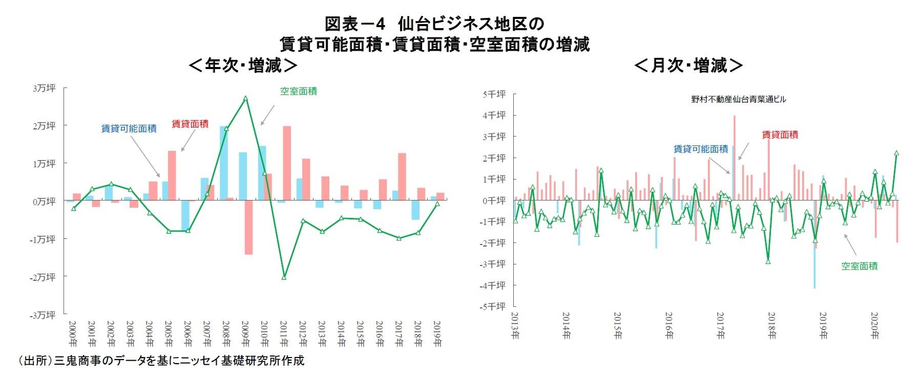 図表-4 仙台ビジネス地区の賃貸可能面積・賃貸面積・空室面積の増減
