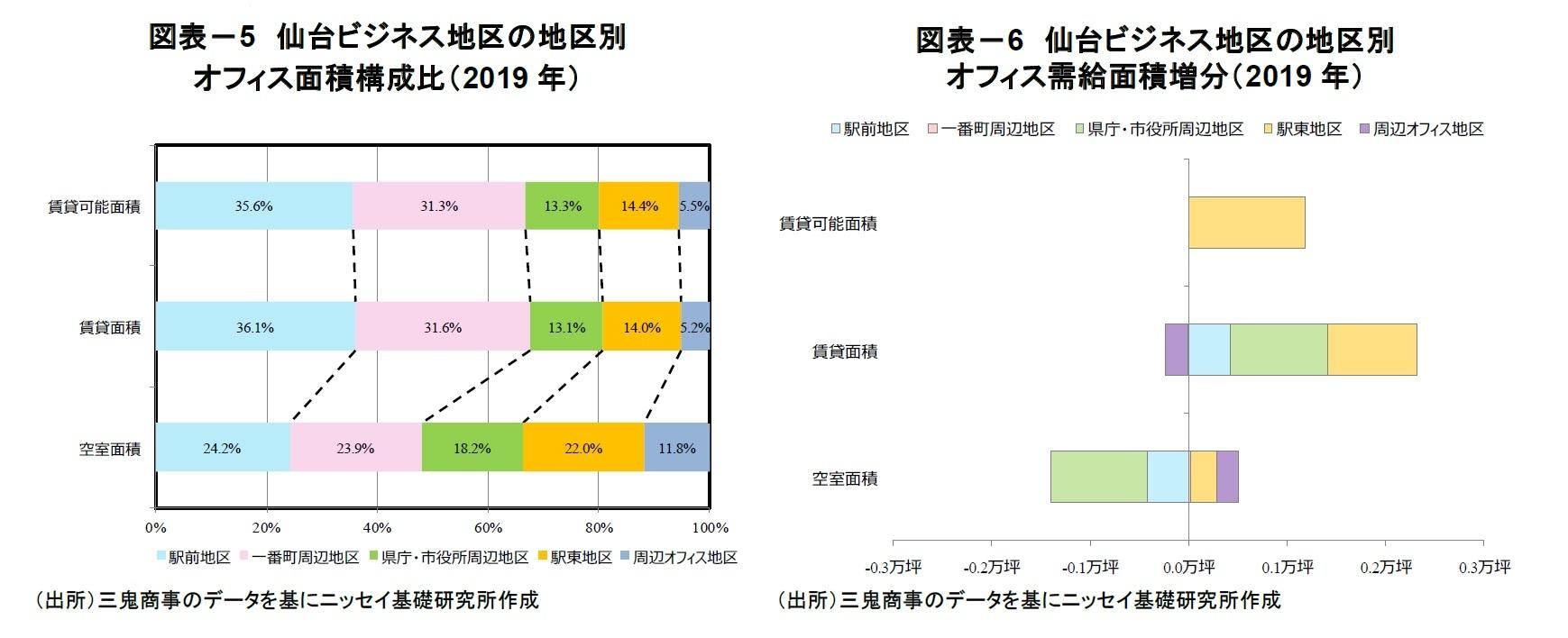 図表-5 仙台ビジネス地区の地区別オフィス面積構成比(2019年)/図表-6 仙台ビジネス地区の地区別オフィス需給面積増分(2019年)