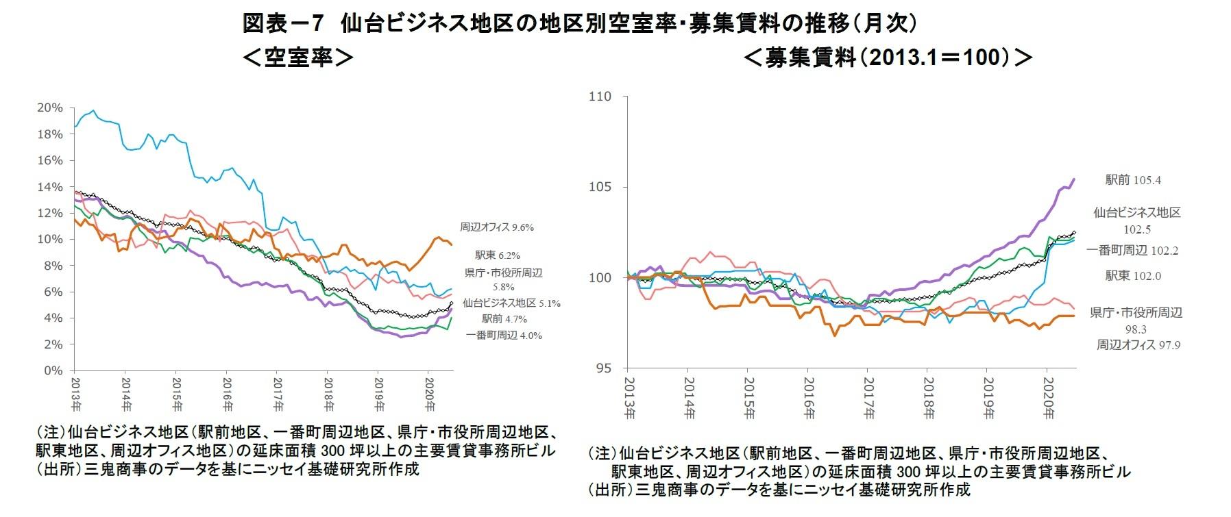 図表-7 仙台ビジネス地区の地区別空室率・募集賃料の推移(月次)