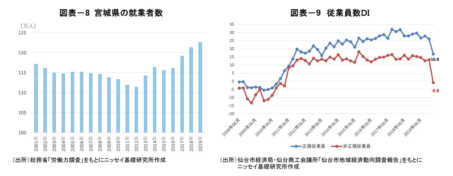 図表-8 宮城県の就業者数/図表-9 従業員数DI