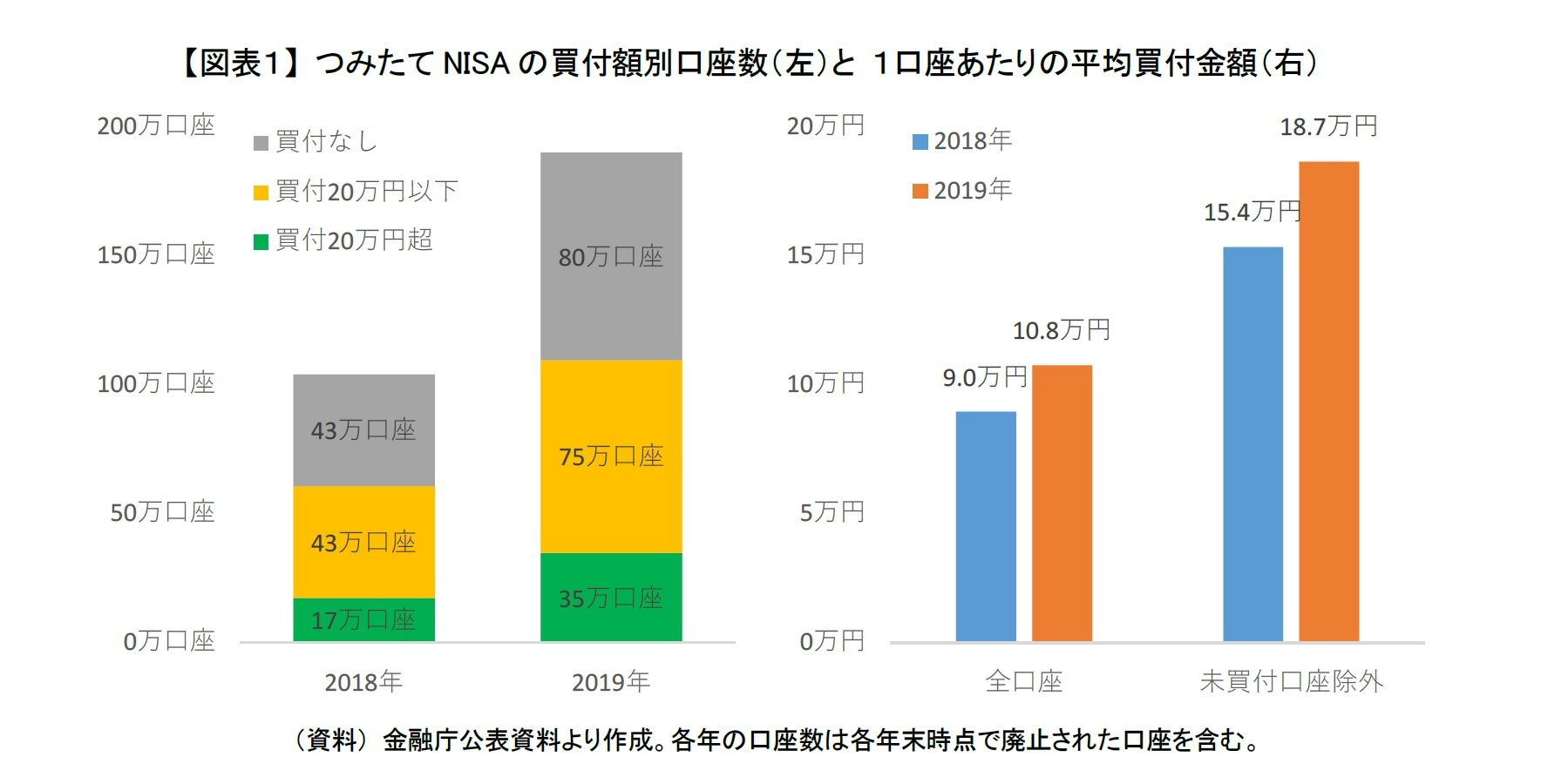 【図表1】 つみたてNISAの買付額別口座数(左)と 1口座あたりの平均買付金額(右)