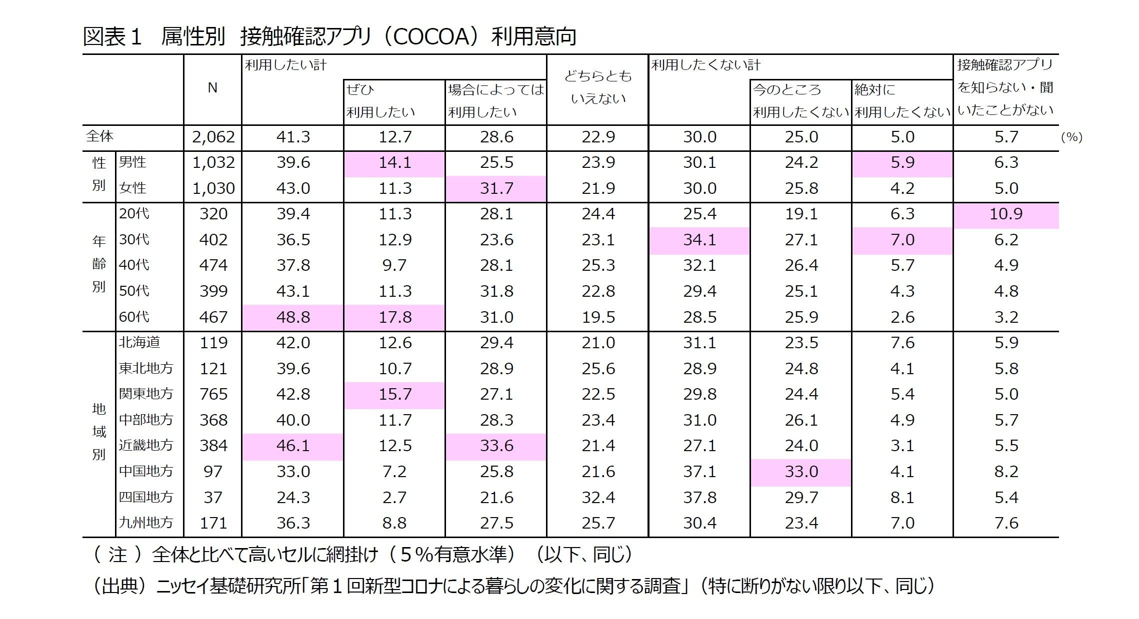 図表1 属性別 接触確認アプリ(COCOA)利用意向