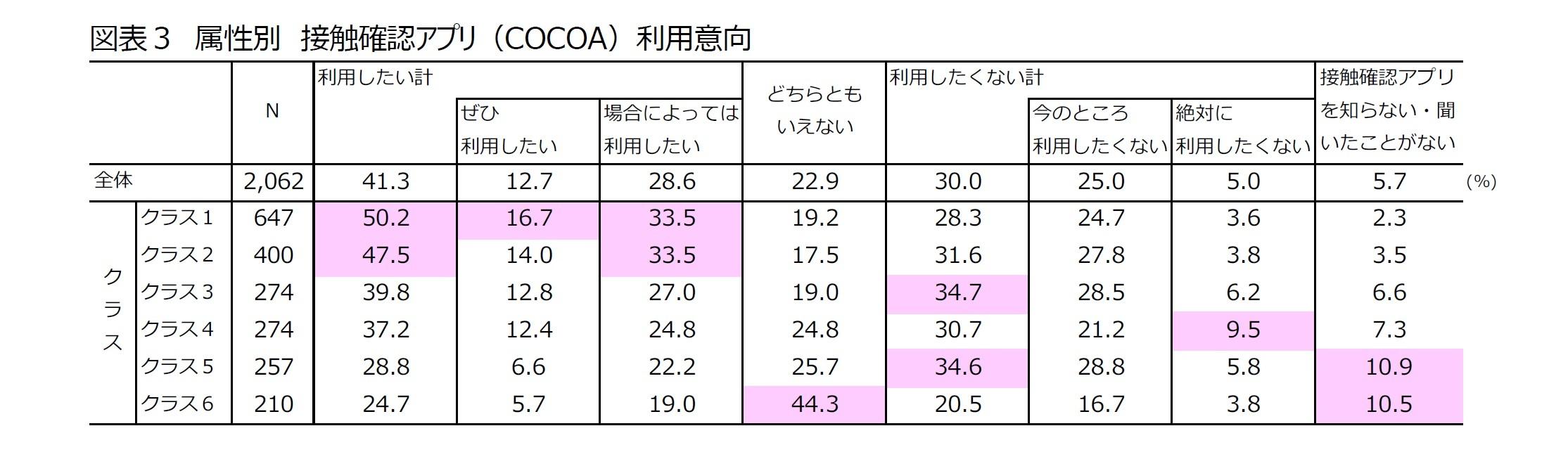 図表3 属性別 接触確認アプリ(COCOA)利用意向