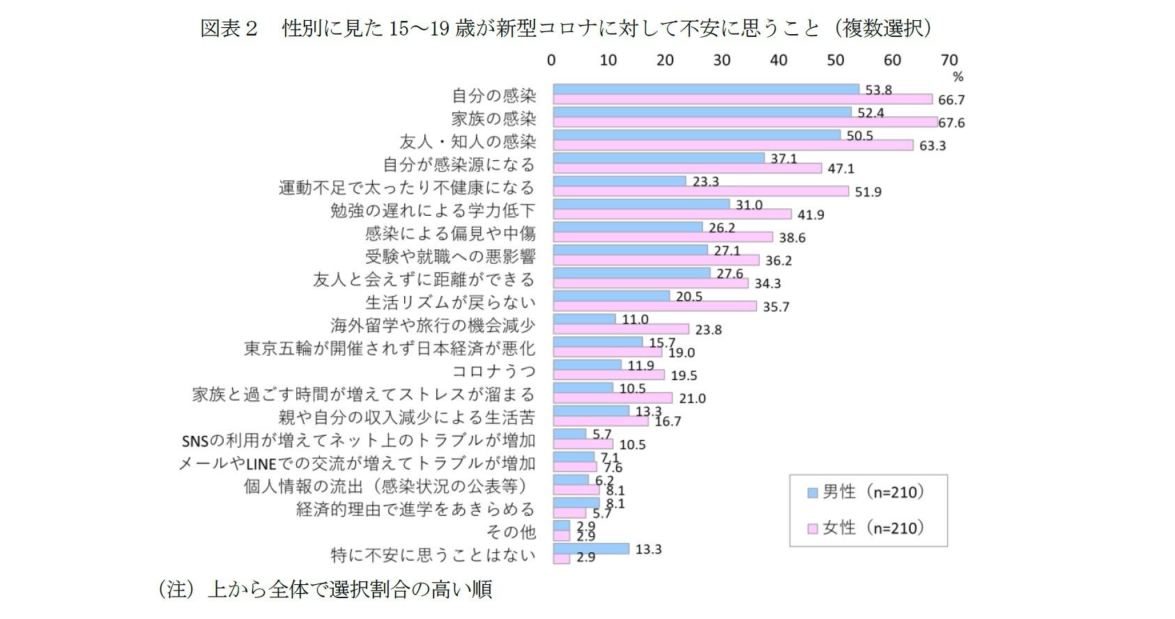 図表2 性別に見た15~19歳が新型コロナに対して不安に思うこと(複数選択)
