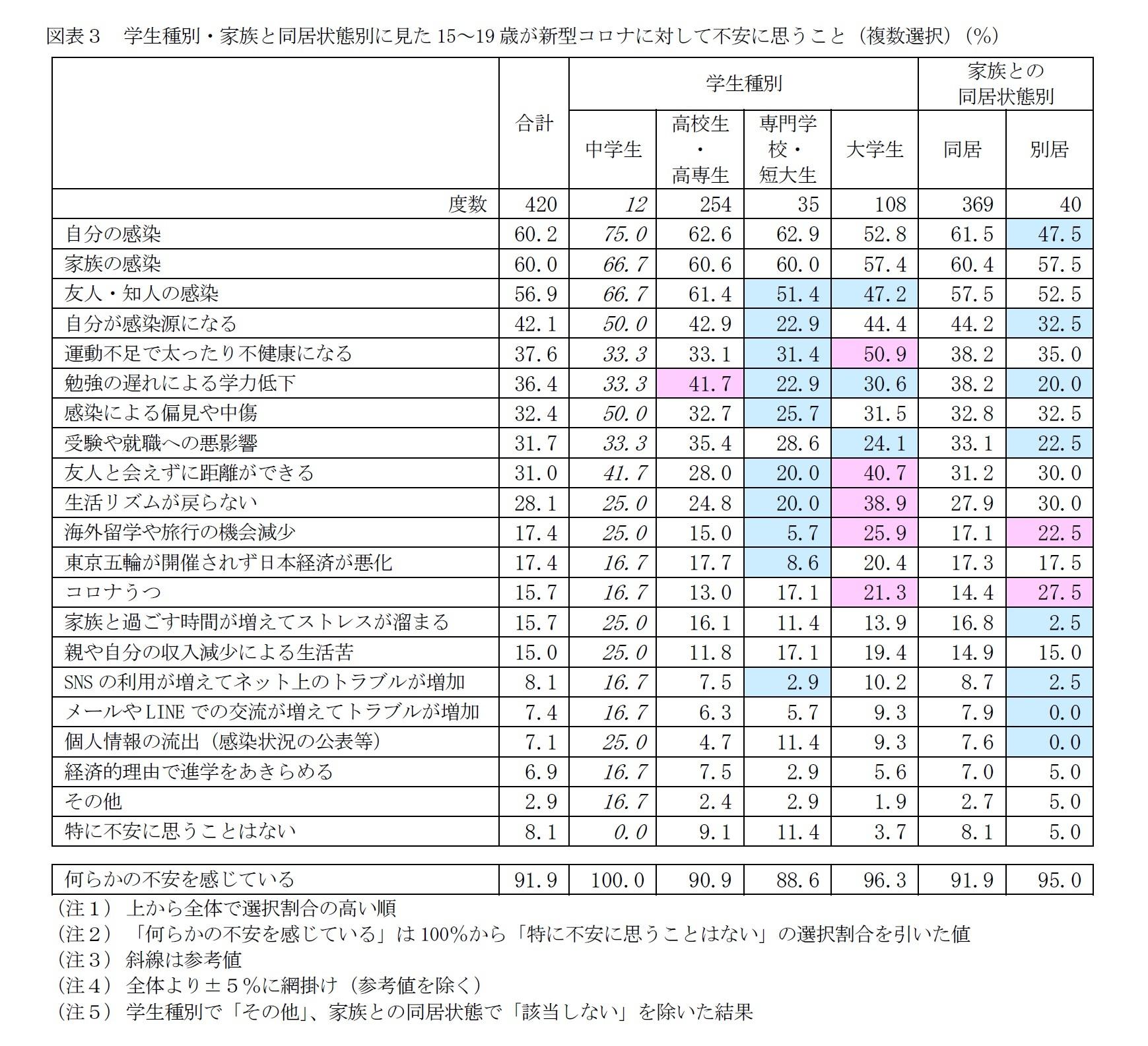図表3 学生種別・家族と同居状態別に見た15~19歳が新型コロナに対して不安に思うこと(複数選択)(%)