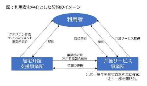 図:利用者を中心とした契約のイメージ