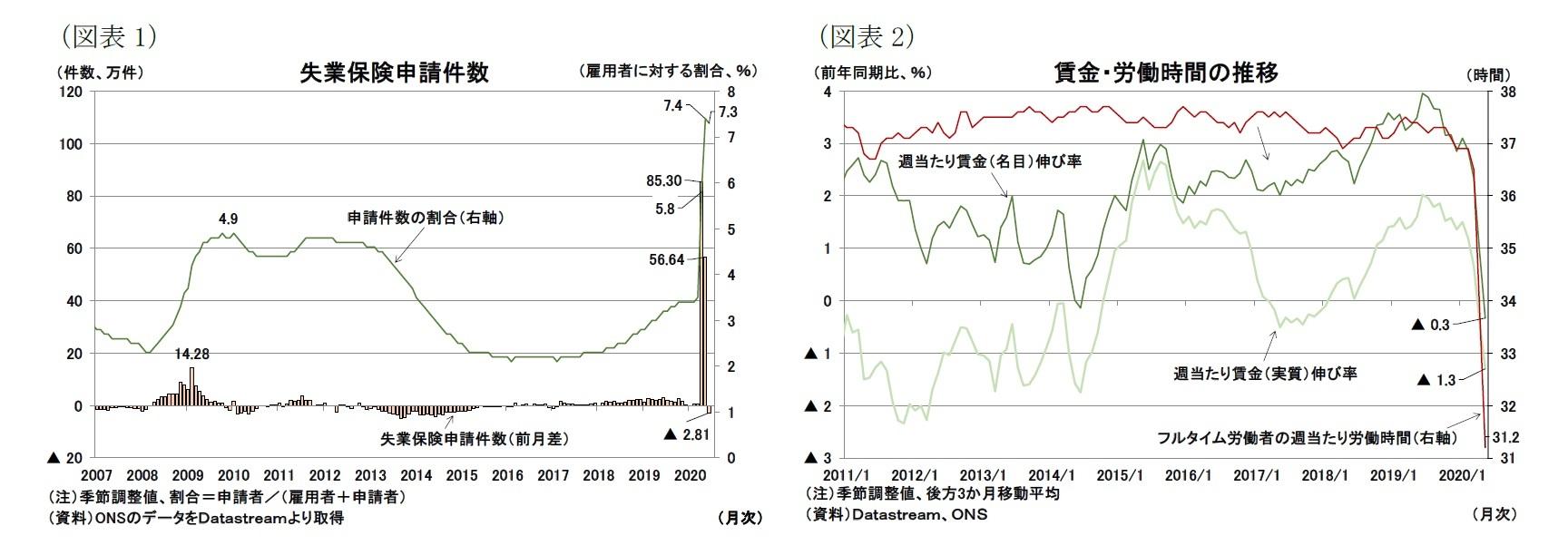 (図表1)失業保険申請件数/(図表2)賃金・労働時間の推移