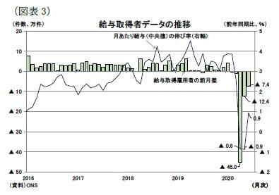 (図表3)給与取得者データの推移