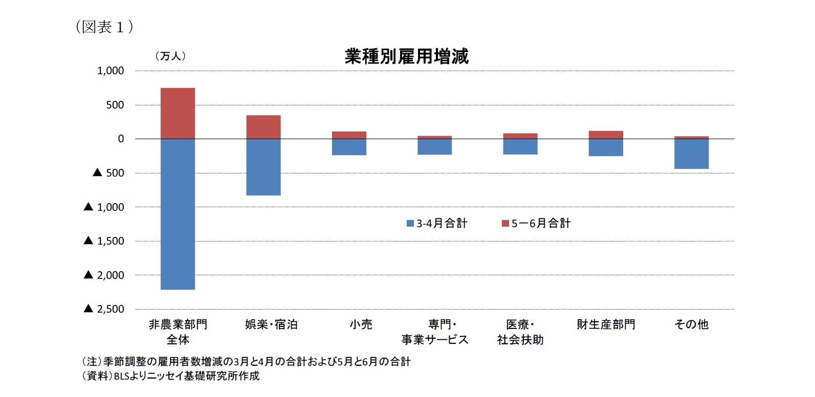 (図表1)業種別雇用増減