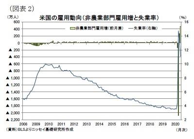 (図表2)米国の雇用動向(非農業部門雇用増と失業率)