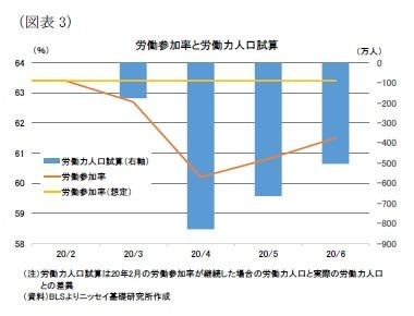 (図表3)労働参加率と労働力人口試算