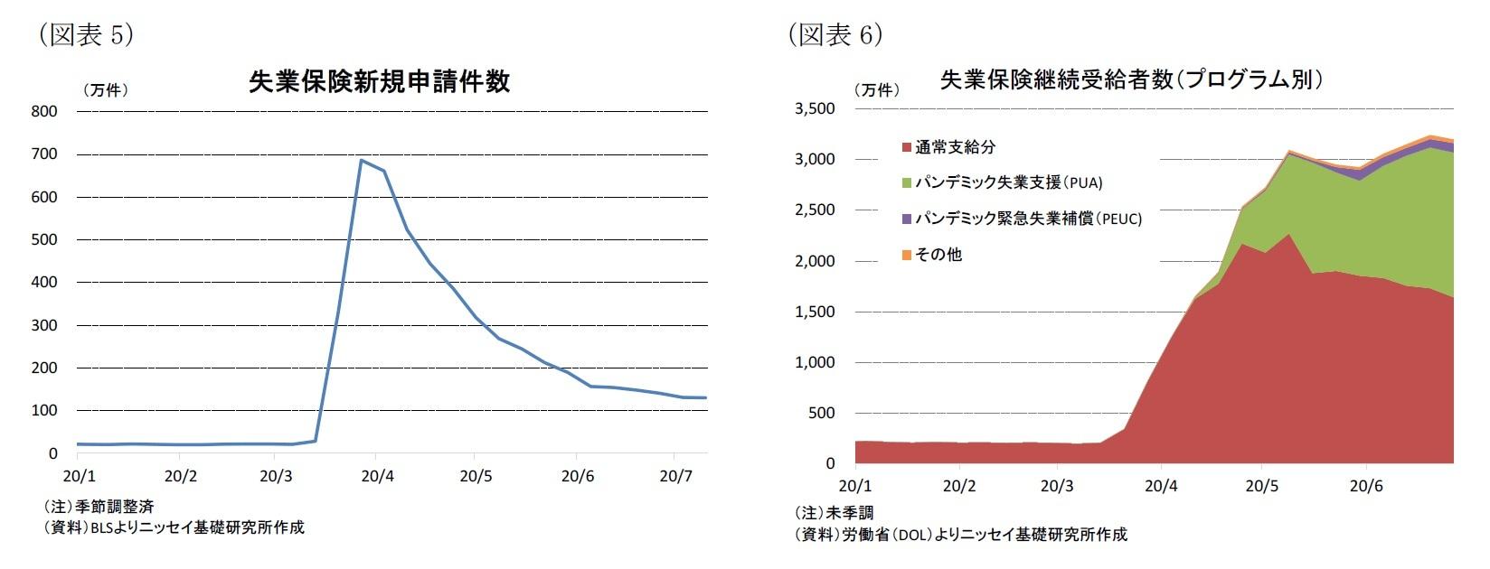(図表5)失業保険新規申請件数/(図表6)失業保険継続受給者数(プログラム別)