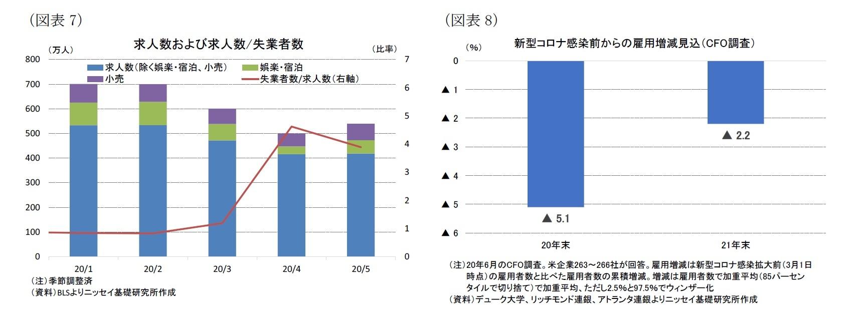 (図表7)求人数および求人数/失業者数/(図表8)新型コロナ感染前からの雇用増減見込(CFO調査)
