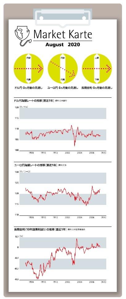 ドル 為替 円