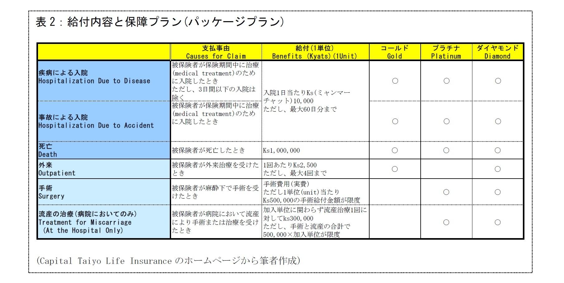 表2:給付内容と保障プラン(パッケージプラン)