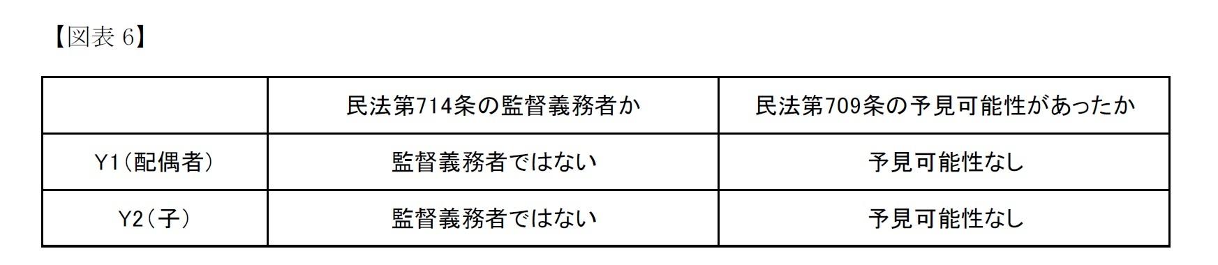 【図表6】最高裁の判断