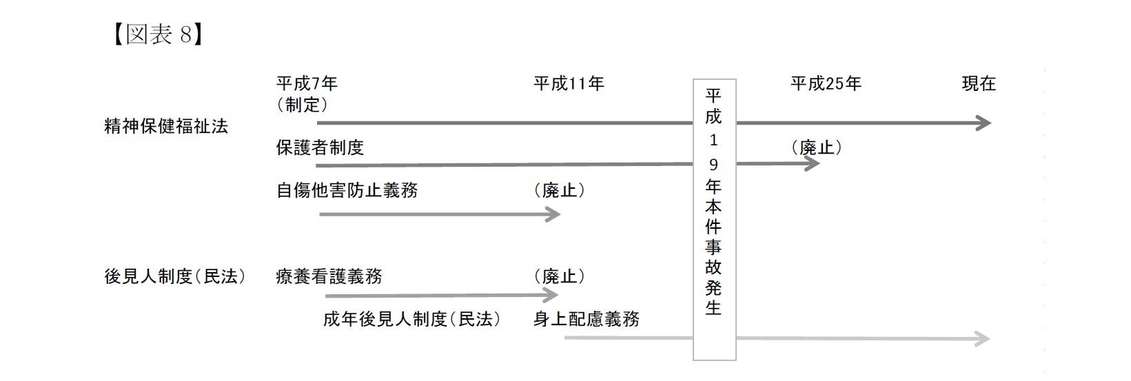 【図表8】保護者制度・後見人制度と法定の監督義務者