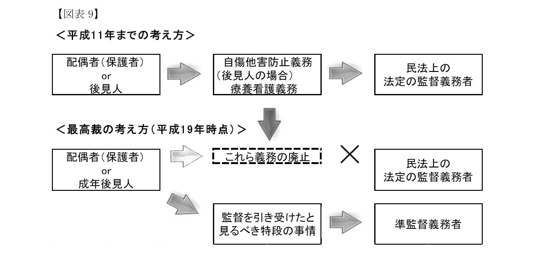 【図表9】最高裁の考え方
