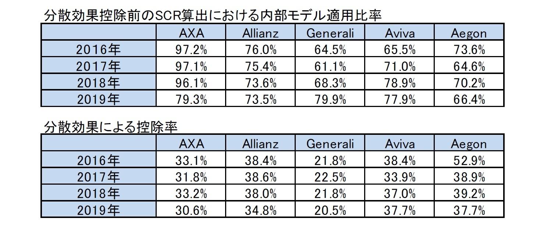 分散効果控除前のSCR算出における内部モデル適用比率