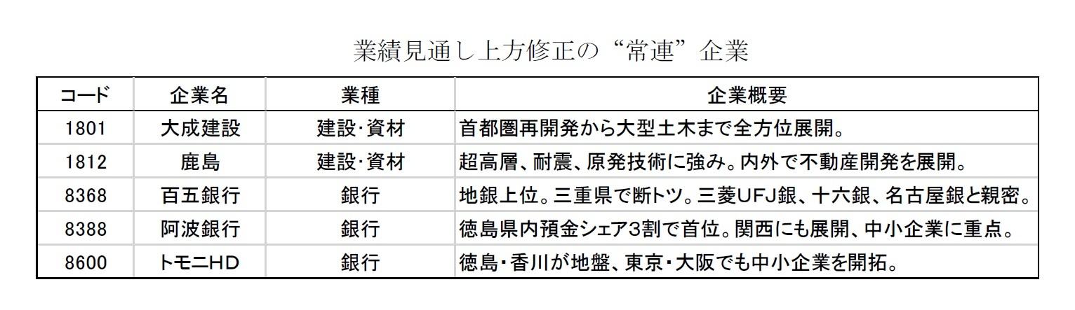 """業績見通し上方修正の""""常連""""企業"""