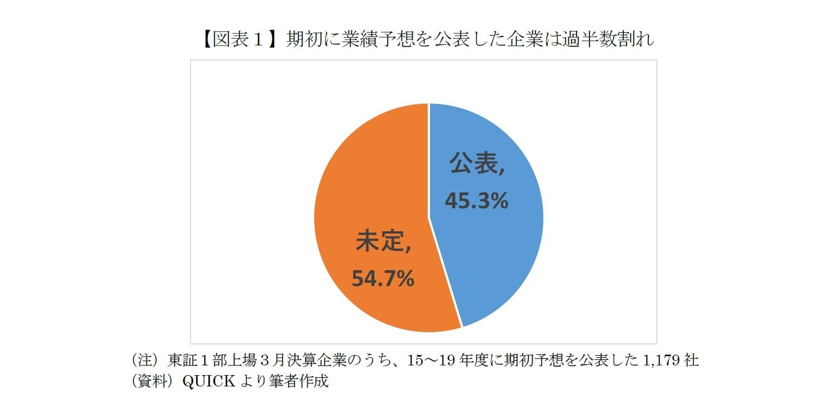 【図表1】期初に業績予想を公表した企業は過半数割れ