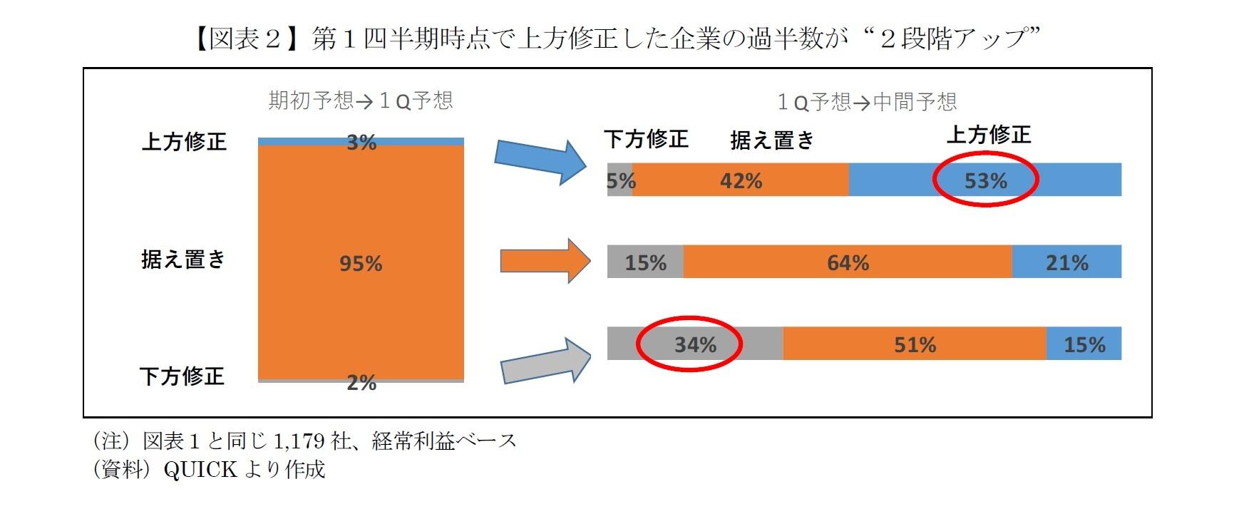 """【図表2】第1四半期時点で上方修正した企業の過半数が""""2段階アップ"""""""