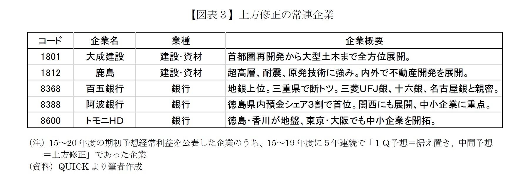 【図表3】上方修正の常連企業