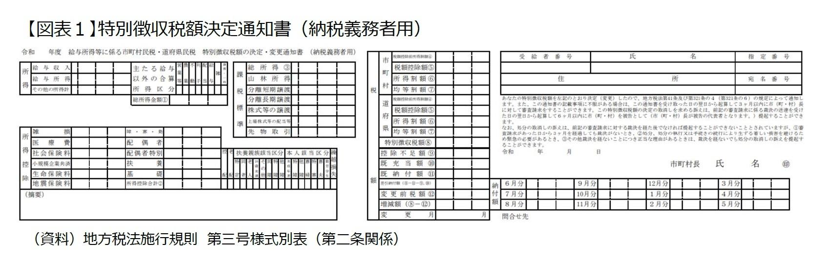 【図表1】特別徴収税額決定通知書(納税義務者用)