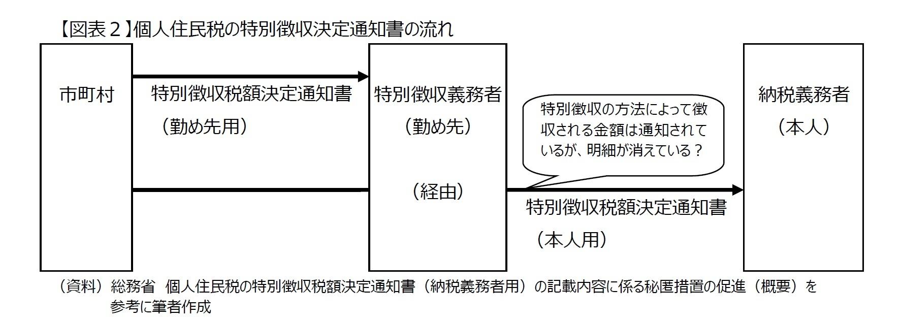 【図表2】個人住民税の特別徴収決定通知書の流れ