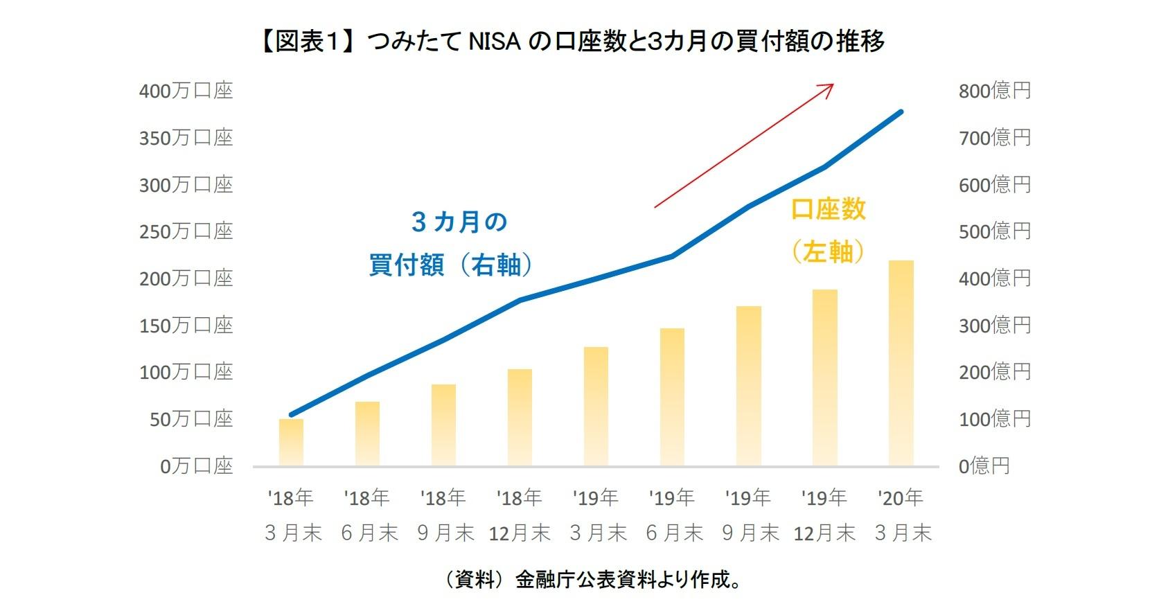 【図表1】 つみたてNISAの口座数と3カ月の買付額の推移