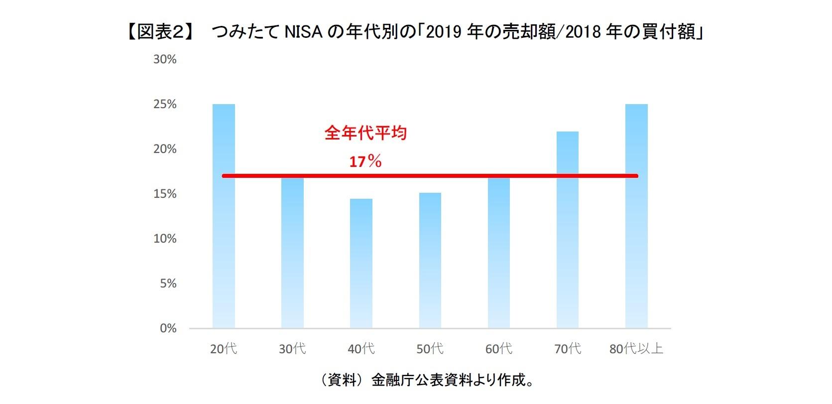 【図表2】  つみたてNISAの年代別の「2019年の売却額/2018年の買付額」