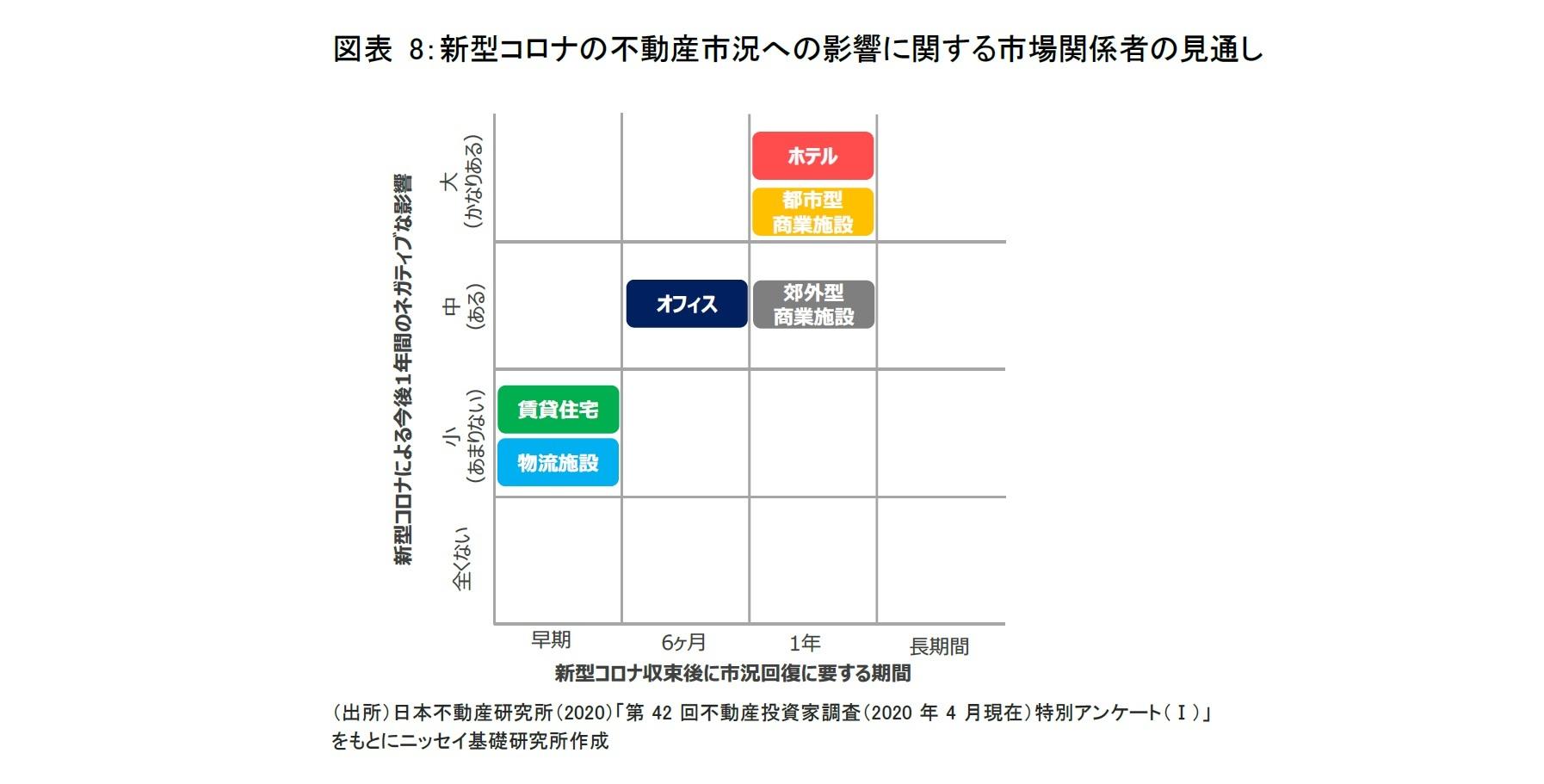 図表 8:新型コロナの不動産市況への影響に関する市場関係者の見通し