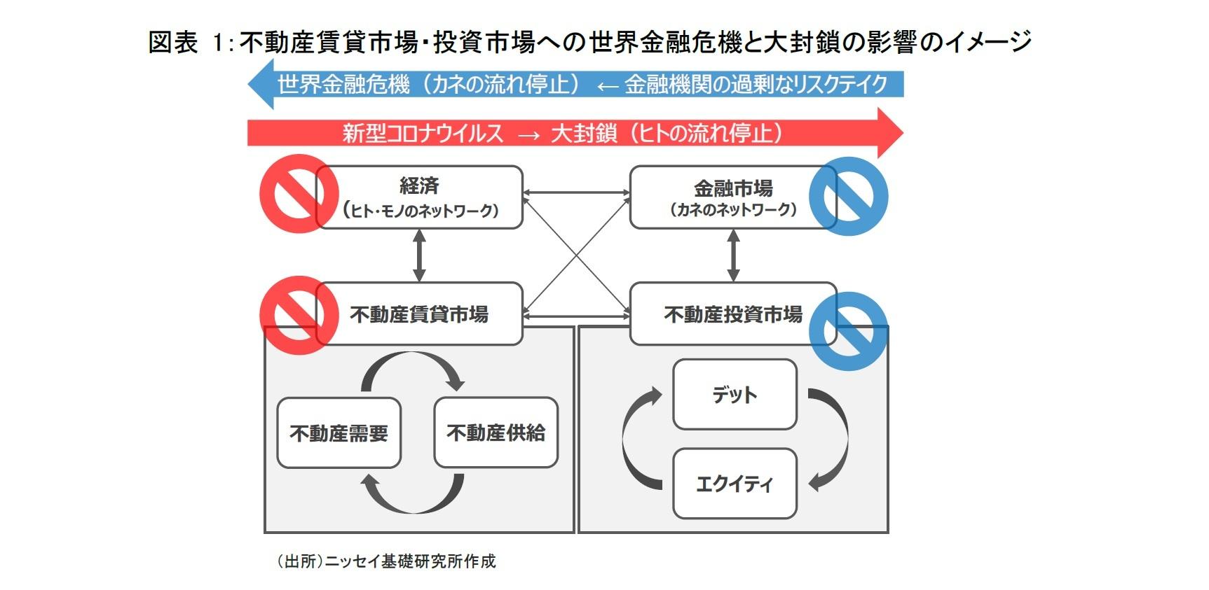 図表 1:不動産賃貸市場・投資市場への世界金融危機と大封鎖の影響のイメージ