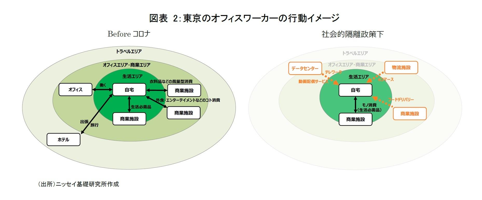 図表 2:東京のオフィスワーカーの行動イメージ