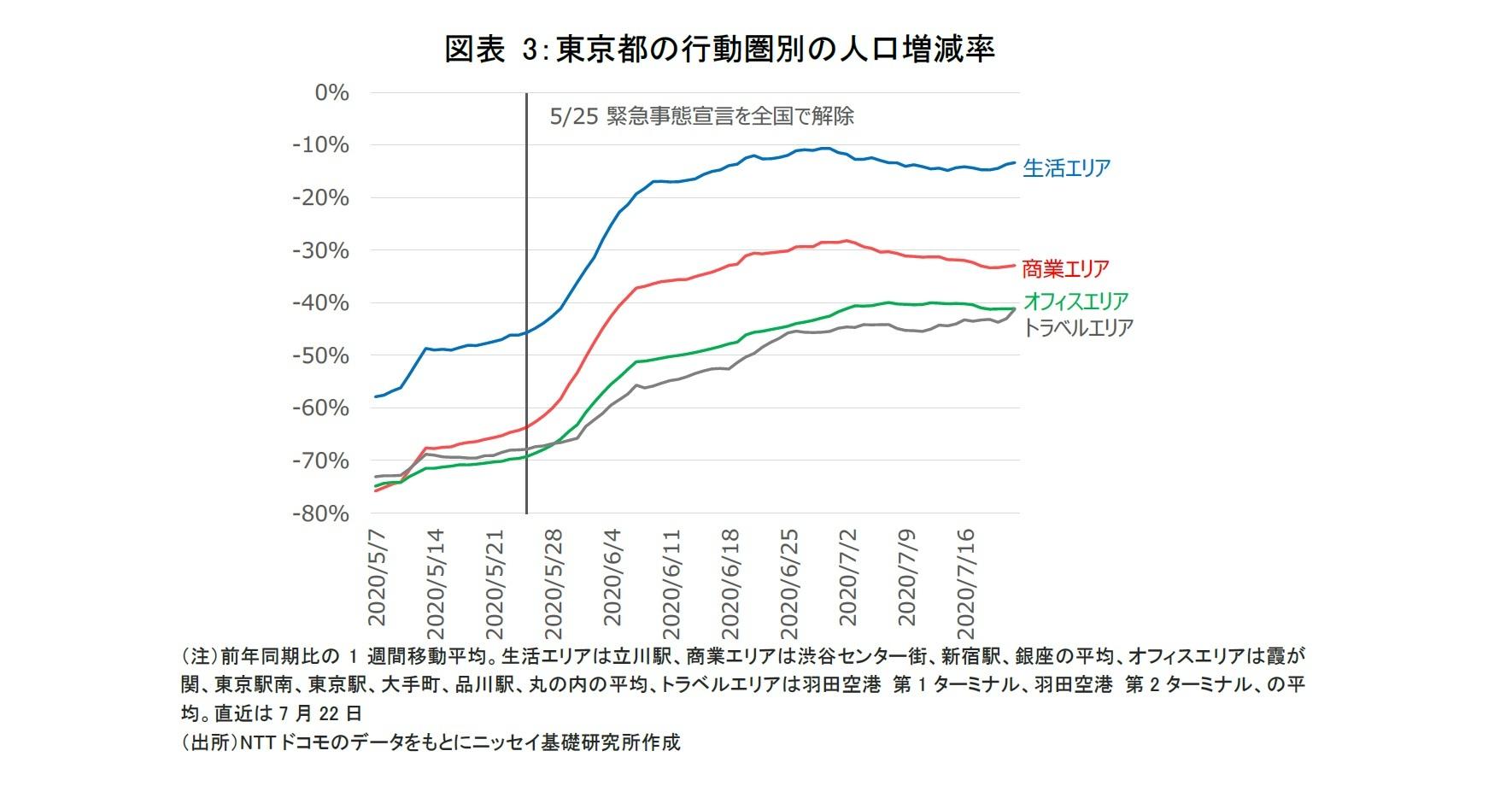 図表 3:東京都の行動圏別の人口増減率