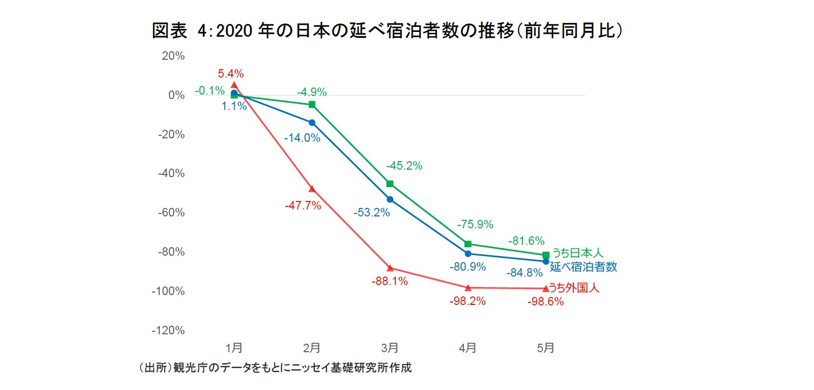 図表 4:2020年の日本の延べ宿泊者数の推移(前年同月比)