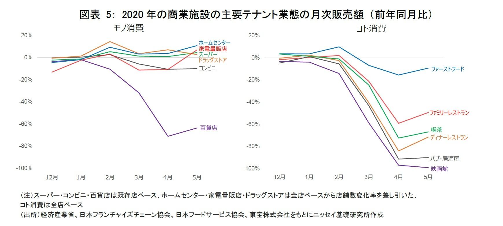 図表 5: 2020年の商業施設の主要テナント業態の月次販売額 (前年同月比)