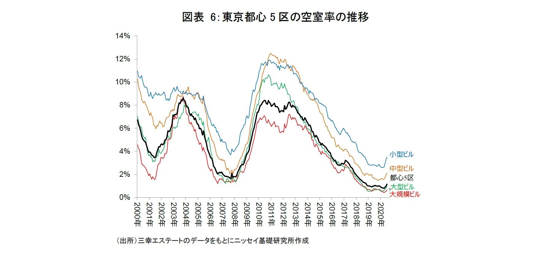 図表 6:東京都心5区の空室率の推移