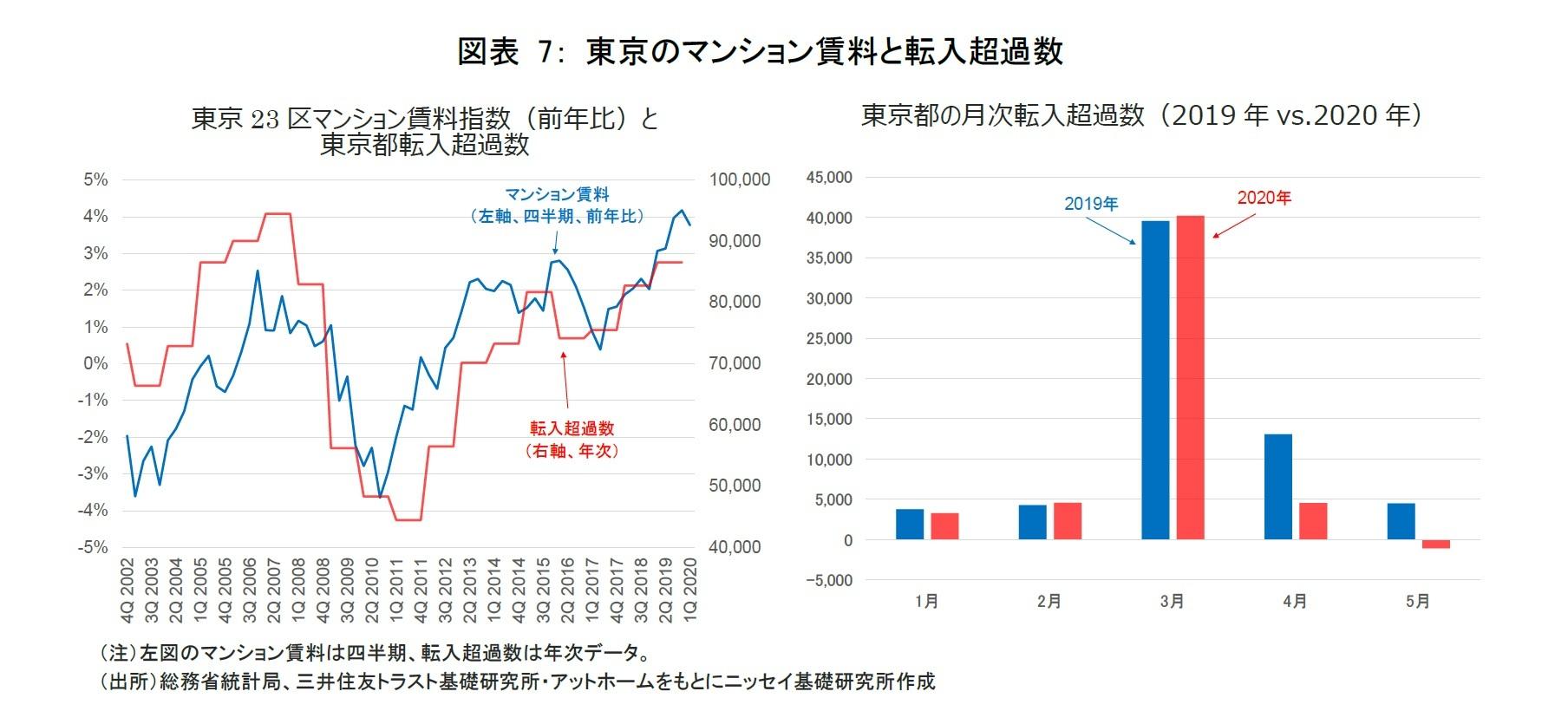 図表 7: 東京のマンション賃料と転入超過数