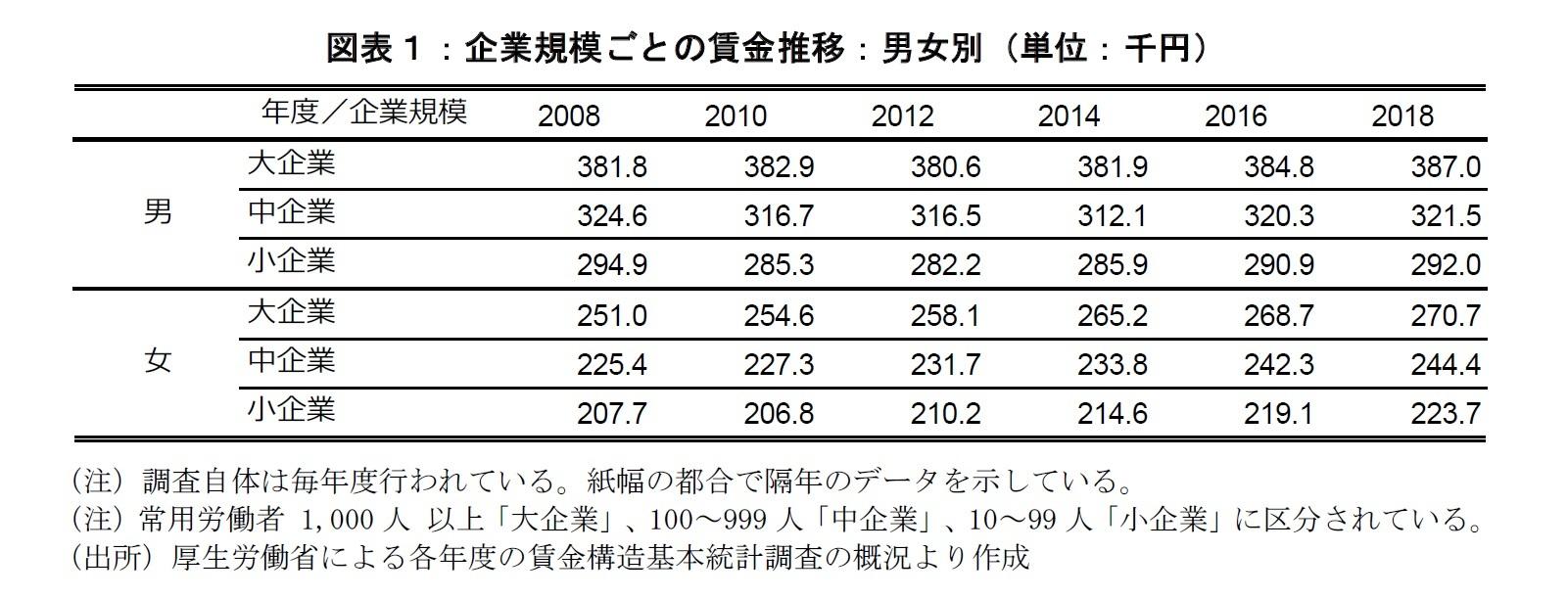 図表1:企業規模ごとの賃金推移