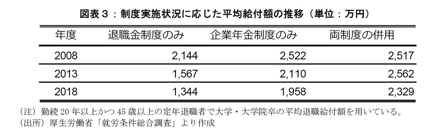 図表3:制度実施状況に応じた平均給付額の推移