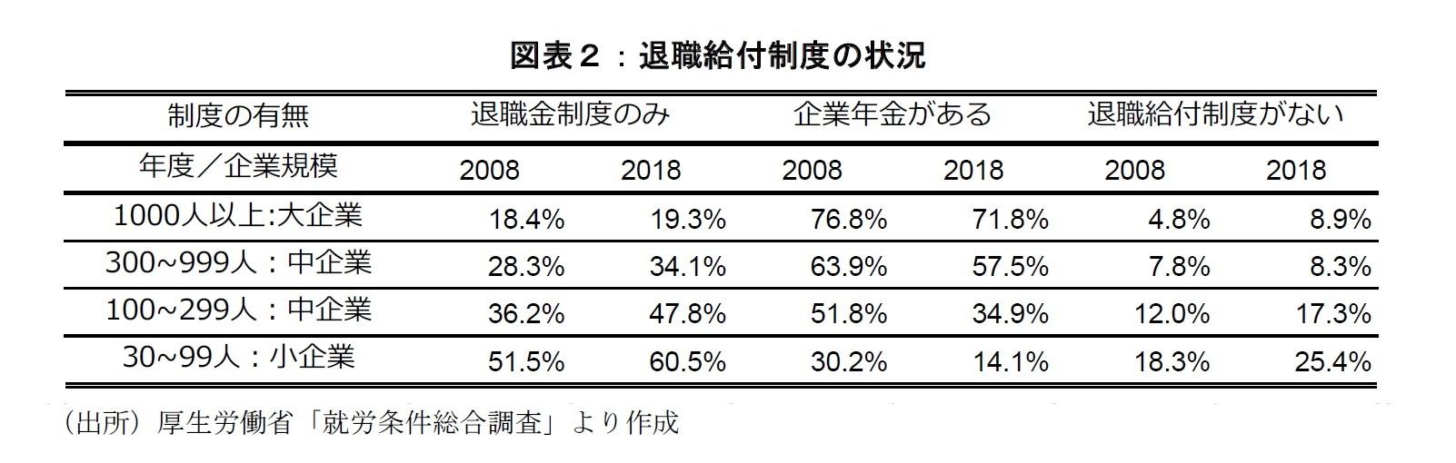 図表2:退職給付制度の状況