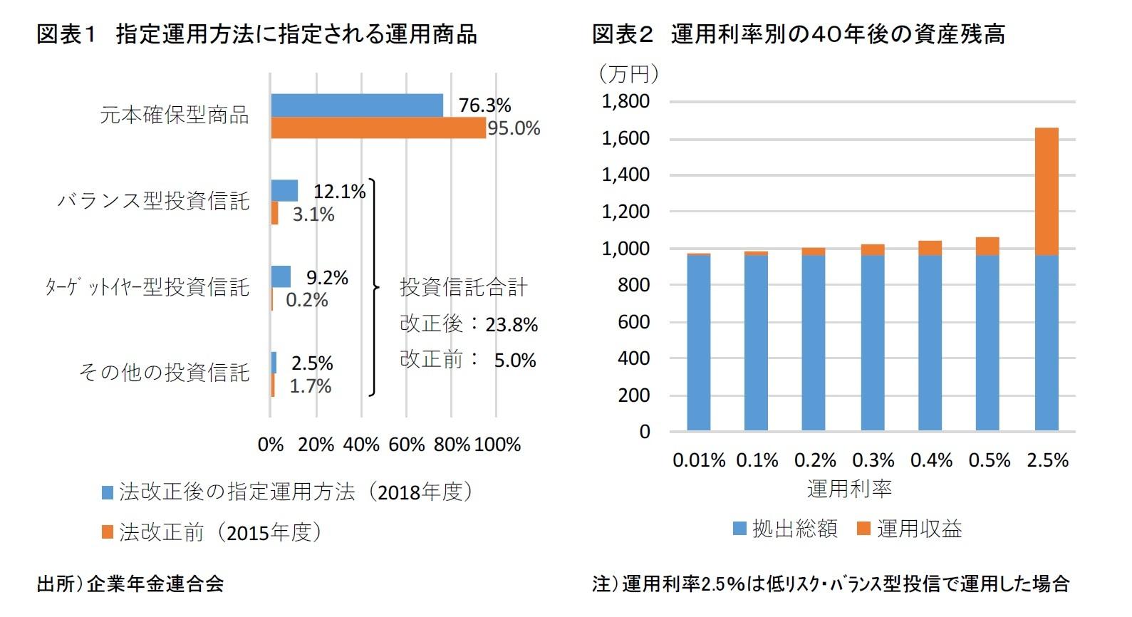 図表1:指定運用方法に指定される運用商品 図表2:運用利率別の40年後の資産残高
