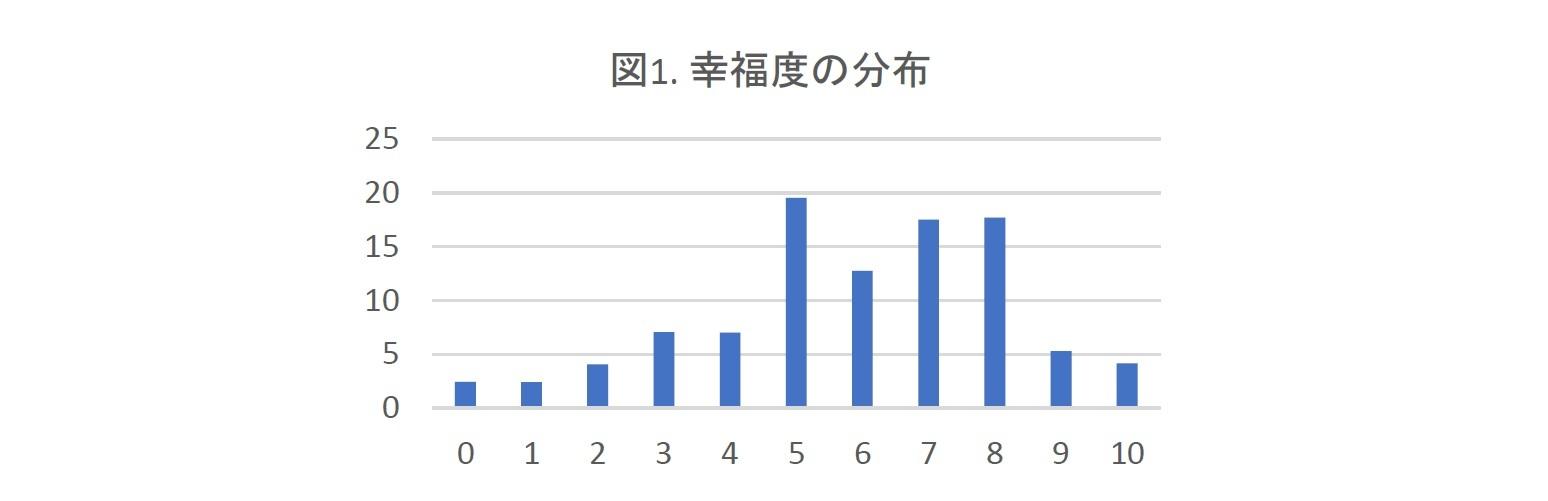 図1. 幸福度の分布