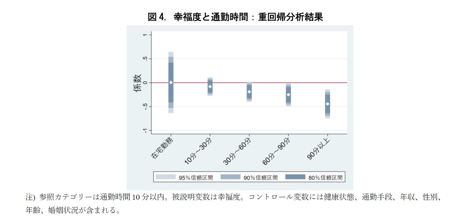 図4. 幸福度と通勤時間:重回帰分析結果