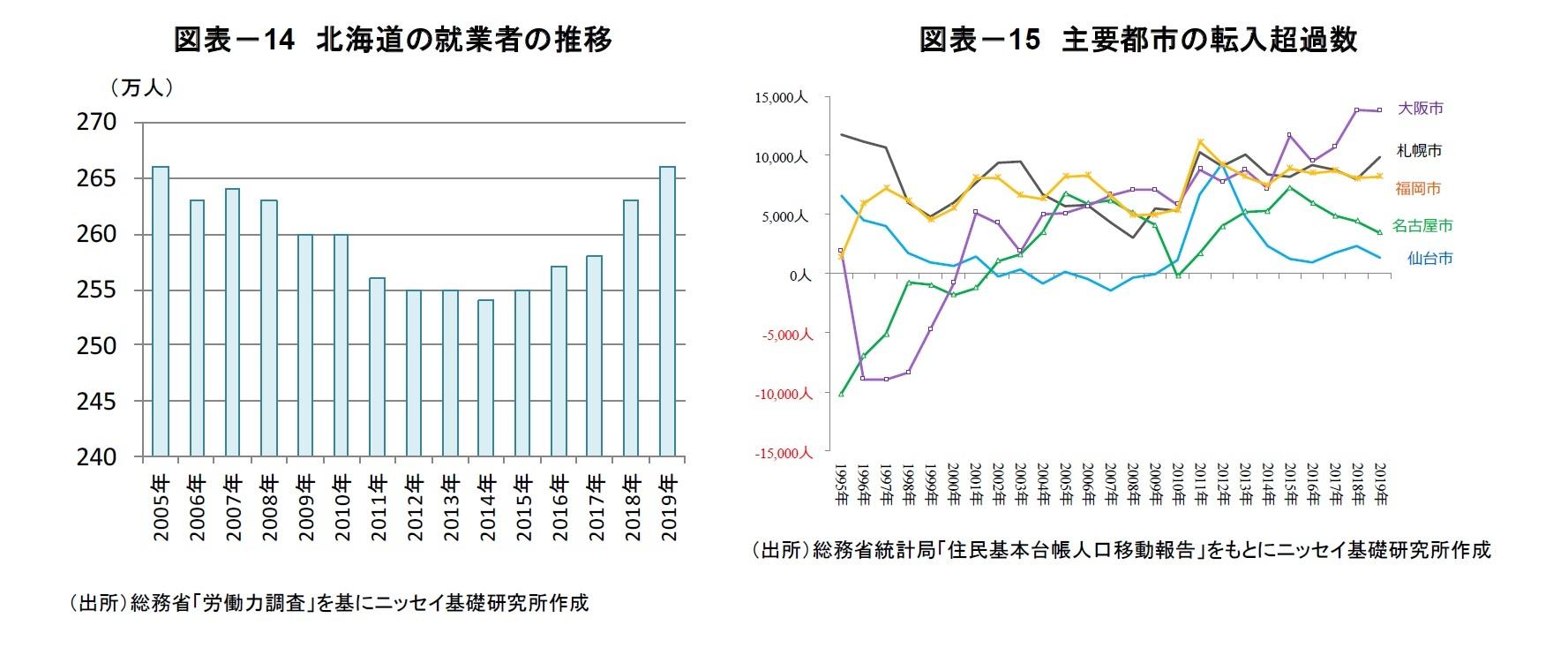 図表-14 北海道の就業者の推移/図表-15 主要都市の転入超過数