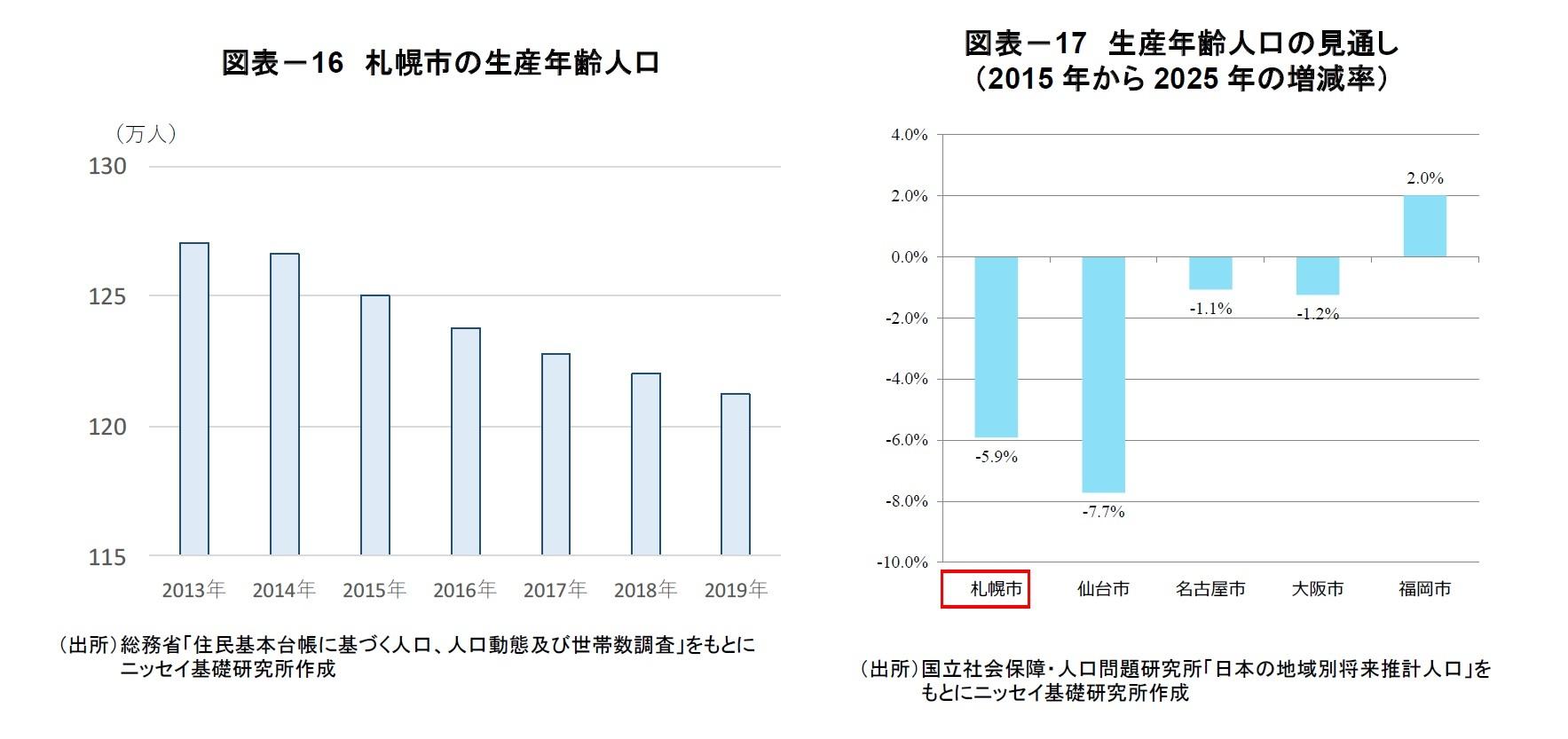 図表-16 札幌市の生産年齢人口/図表-17 生産年齢人口の見通し(2015年から2025年の増減率)