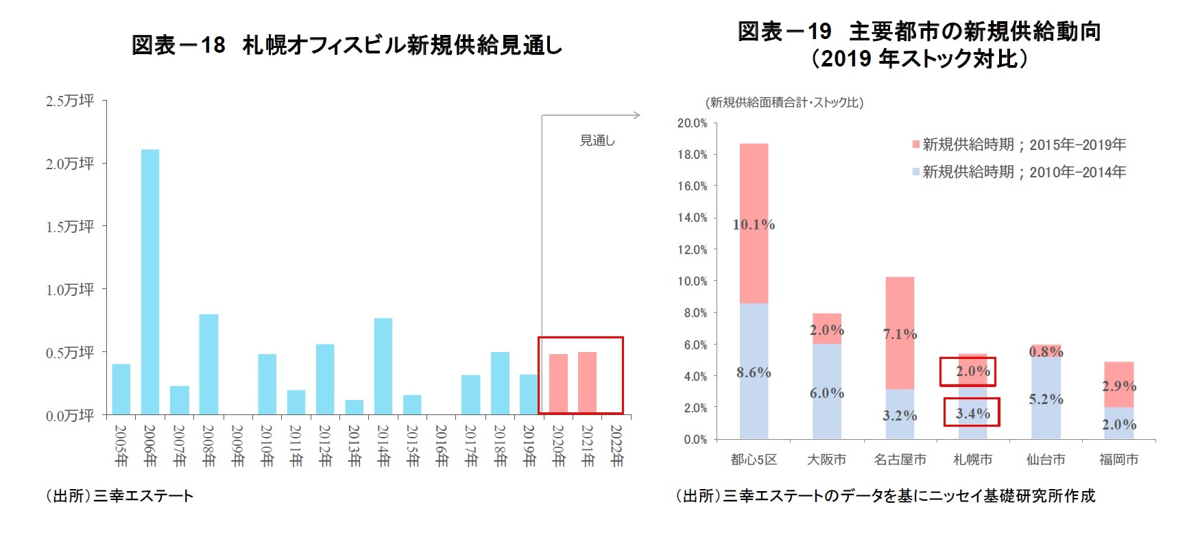 図表-18 札幌オフィスビル新規供給見通し/図表-19 主要都市の新規供給動向(2019年ストック対比)